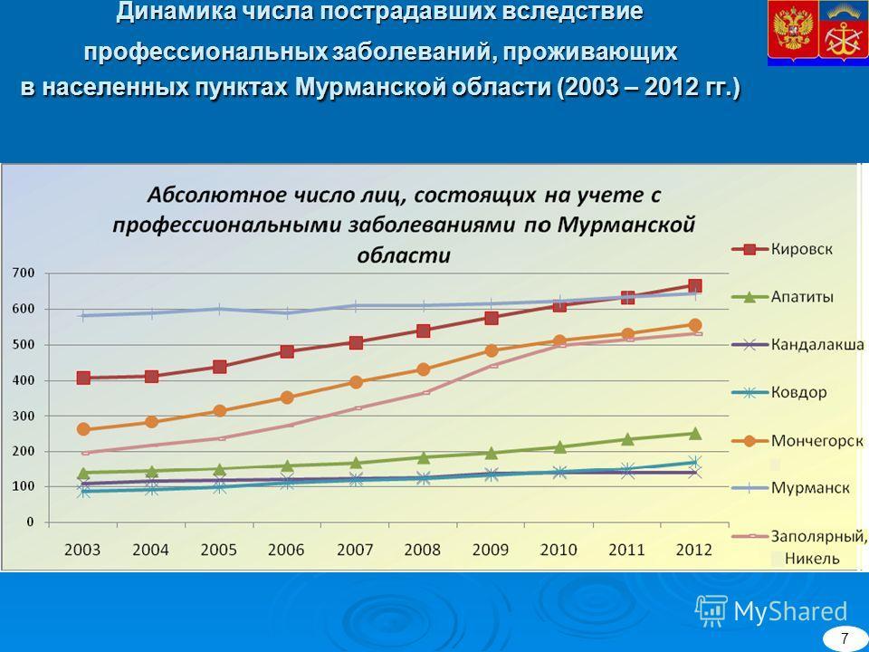 Динамика числа пострадавших вследствие профессиональных заболеваний, проживающих в населенных пунктах Мурманской области (2003 – 2012 гг.) 7