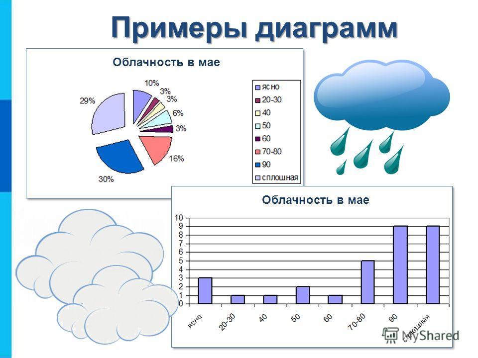 Примеры диаграмм Облачность в мае
