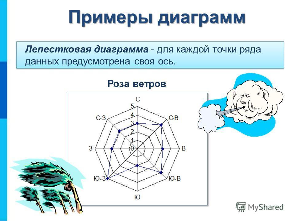 Лепестковая диаграмма - для каждой точки ряда данных предусмотрена своя ось. Примеры диаграмм Роза ветров