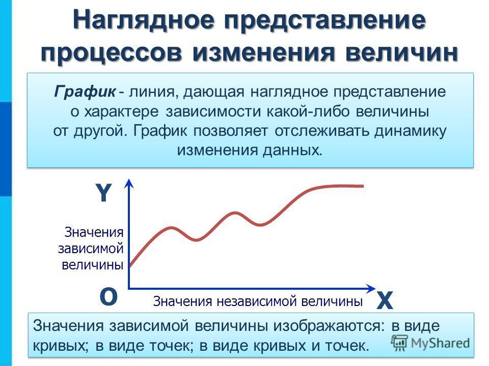 Наглядное представление процессов изменения величин График - линия, дающая наглядное представление о характере зависимости какой-либо величины от другой. График позволяет отслеживать динамику изменения данных. Х Y О Значения независимой величины Знач