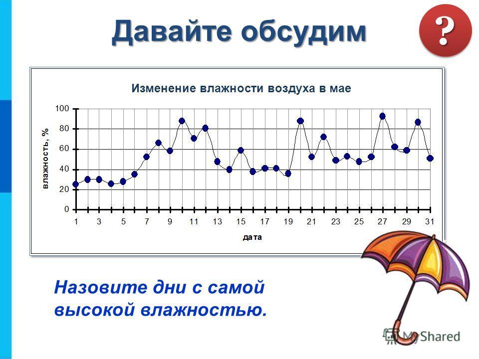 Давайте обсудим Назовите дни с самой высокой влажностью. ?? Изменение влажности воздуха в мае