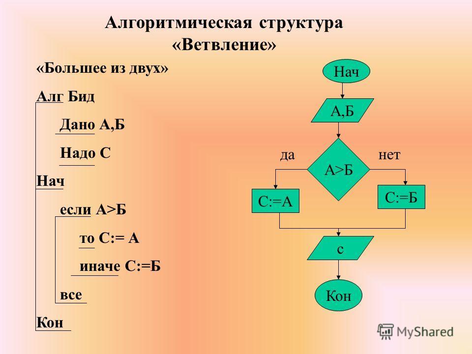 «Большее из двух» Алг Бид Дано А,Б Надо С Нач если А>Б то С:= А иначе С:=Б все Кон Нач А>БА>Б А,Б С:=А С:=Б Кон данет с Алгоритмическая структура «Ветвление»