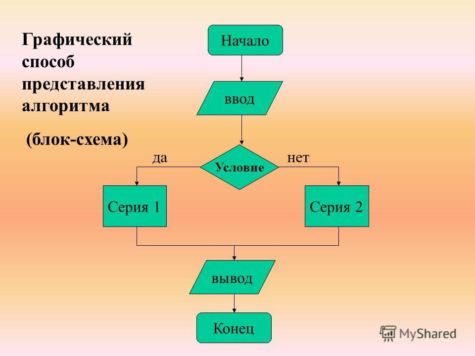 Начало ввод Условие Серия 1Серия 2 Конец вывод Графический способ представления алгоритма (блок-схема) данет