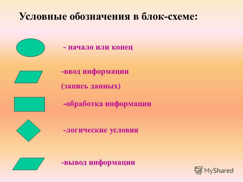 - начало или конец -ввод информации (запись данных) -обработка информации -логические условия -вывод информации Условные обозначения в блок-схеме: