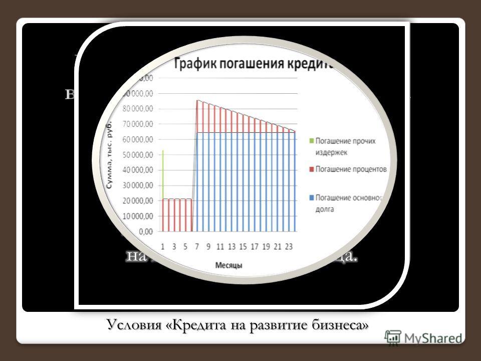 Условия «Кредита на развитие бизнеса» Условия «Кредита на развитие бизнеса»