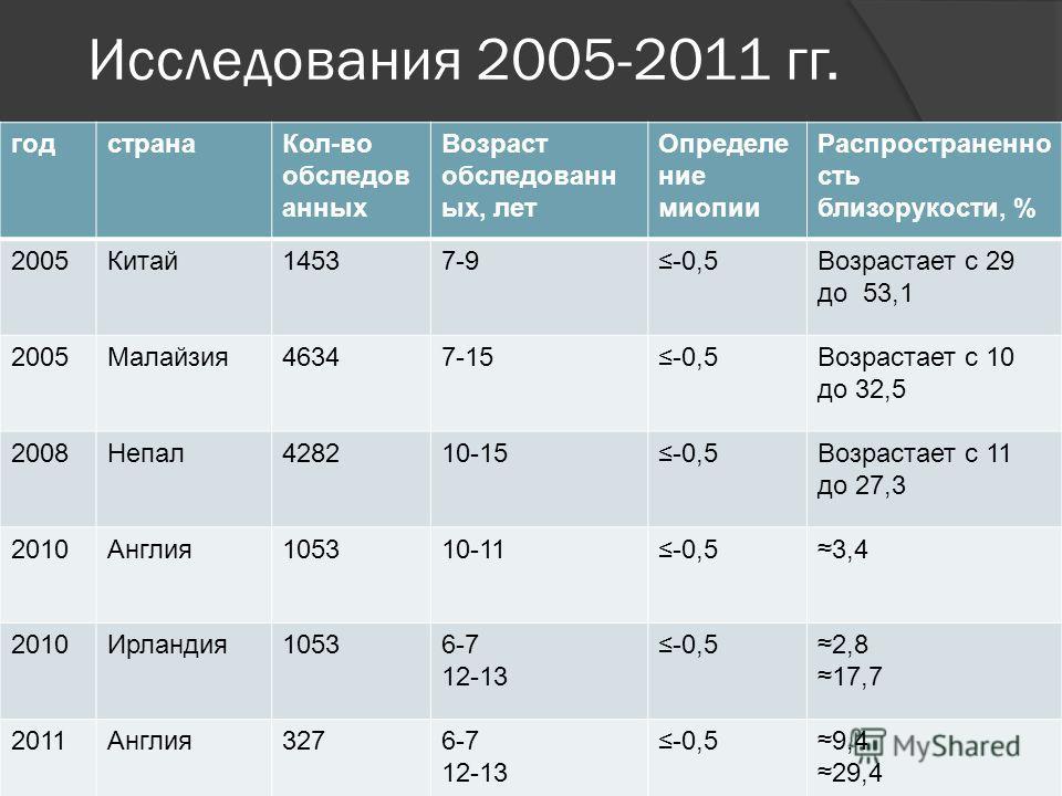 Исследования 2005-2011 гг. годстранаКол-во обследов анных Возраст обследованн ых, лет Определе ние миопии Распространенно сть близорукости, % 2005Китай14537-9-0,5Возрастает с 29 до 53,1 2005Малайзия46347-15-0,5Возрастает с 10 до 32,5 2008Непал428210-