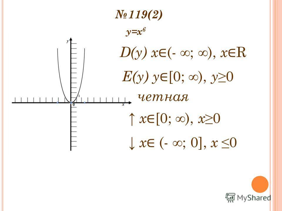 119(2) y=x 6 D(y) x (- ; ), x R Е(y) y [0; ), y0 четная х [0; ), х0 х (- ; 0], х 0