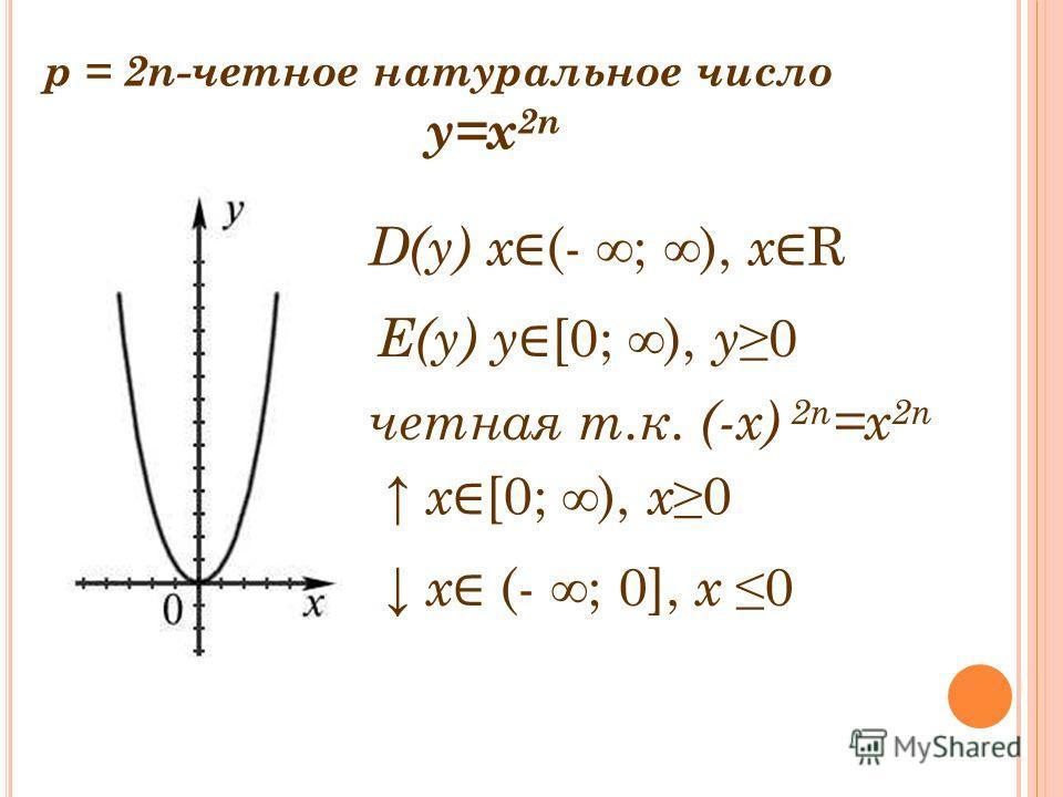 р = 2n-четное натуральное число y=x 2n D(y) x (- ; ), x R Е(y) y [0; ), y0 четная т.к. (-x) 2n =x 2n х [0; ), х0 х (- ; 0], х 0