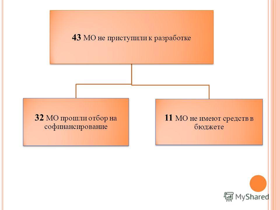 43 МО не приступили к разработке 32 МО прошли отбор на софинансирование 11 МО не имеют средств в бюджете