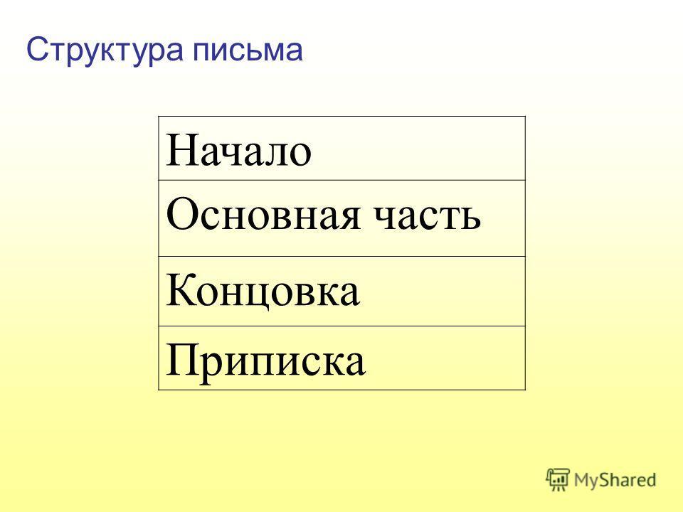 Структура письма Начало Основная часть Концовка Приписка