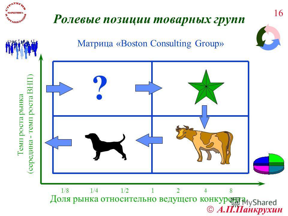 А.П.Панкрухин 16 Матрица «Boston Consulting Group» ? Доля рынка относительно ведущего конкурента 1/8 1/4 1/2 1 2 4 8 Темп роста рынка (середина - темп роста ВНП) Ролевые позиции товарных групп