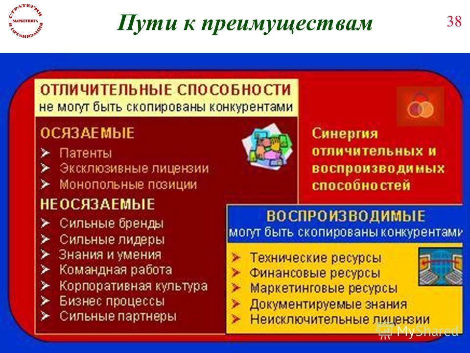 А.П.Панкрухин 38 Пути к преимуществам