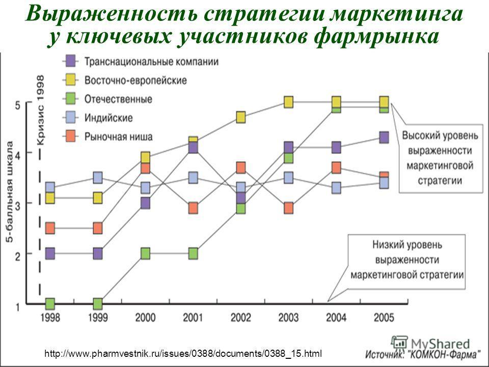 А.П.Панкрухин 9 Выраженность стратегии маркетинга у ключевых участников фармрынка http://www.pharmvestnik.ru/issues/0388/documents/0388_15.html