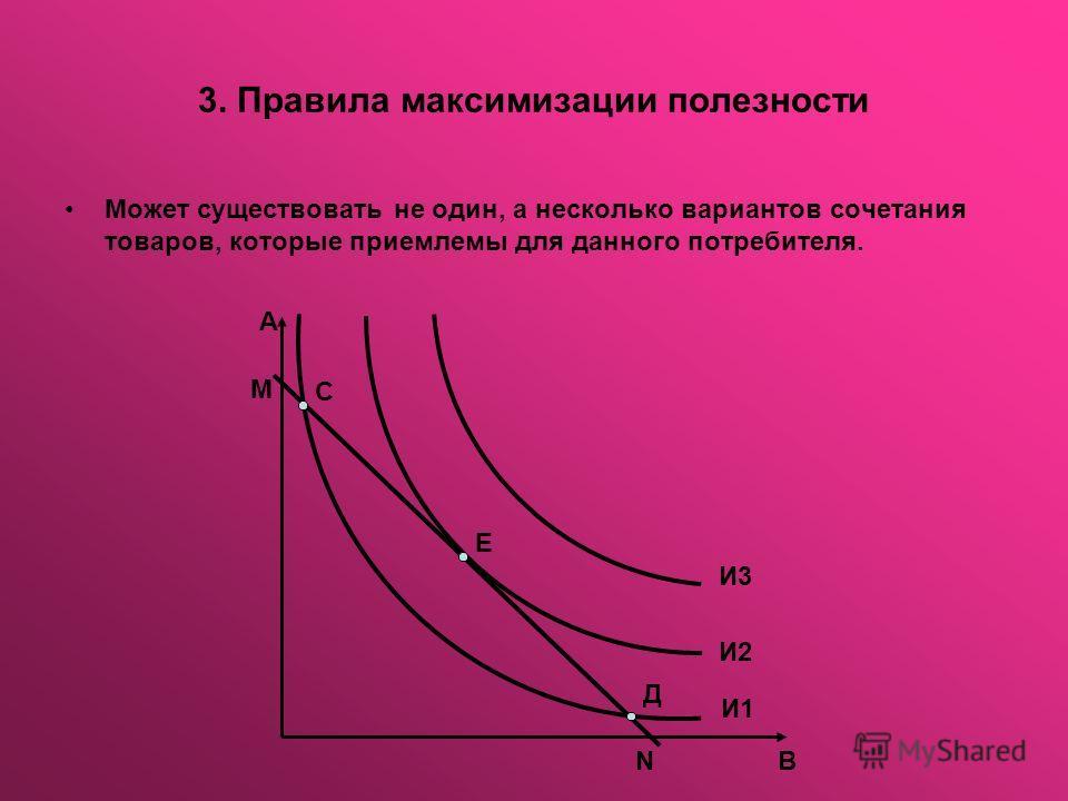 3. Правила максимизации полезности Может существовать не один, а несколько вариантов сочетания товаров, которые приемлемы для данного потребителя. А М С Е Д И3 И2 И1 ВN