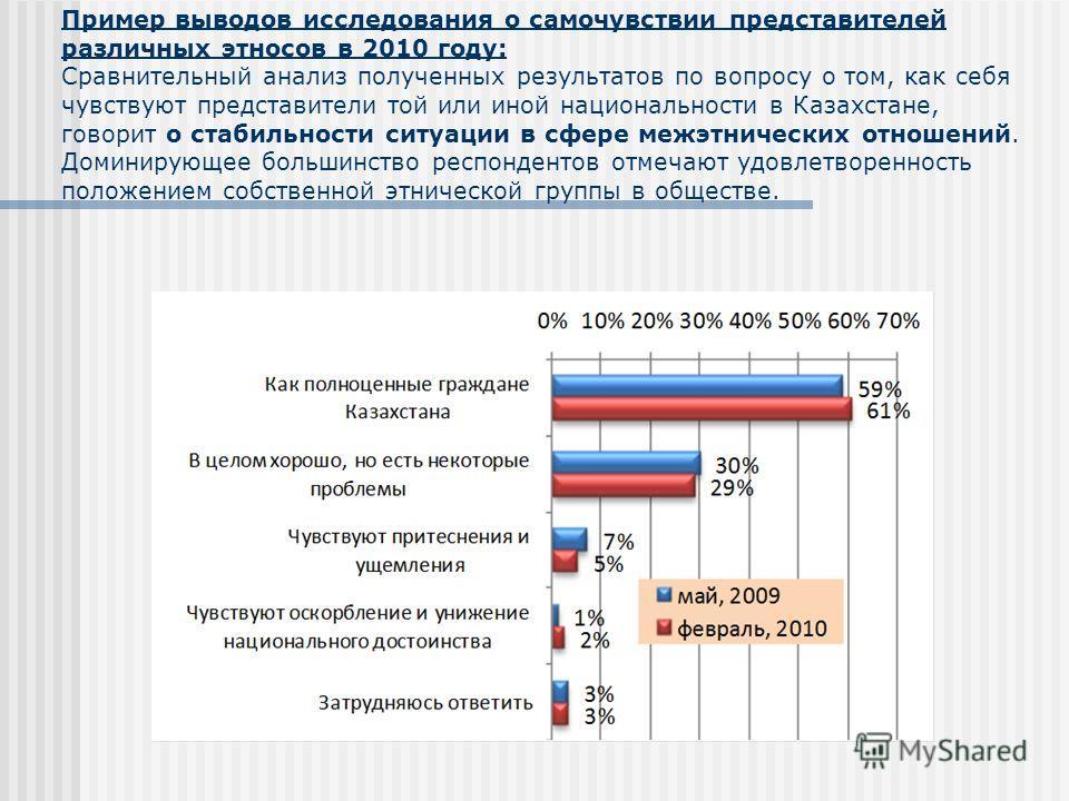 Пример выводов исследования о самочувствии представителей различных этносов в 2010 году: Сравнительный анализ полученных результатов по вопросу о том, как себя чувствуют представители той или иной национальности в Казахстане, говорит о стабильности с