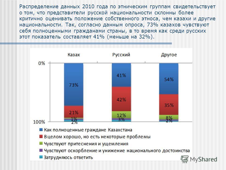 Распределение данных 2010 года по этническим группам свидетельствует о том, что представители русской национальности склонны более критично оценивать положение собственного этноса, чем казахи и другие национальности. Так, согласно данным опроса, 73%