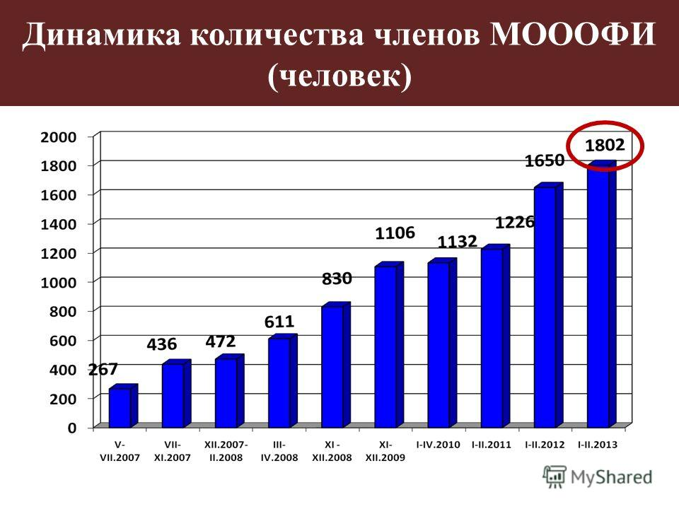 Динамика количества членов МОООФИ (человек)