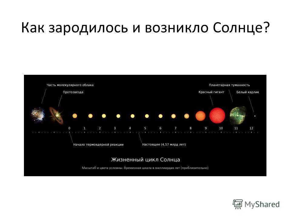 Как зародилось и возникло Солнце?