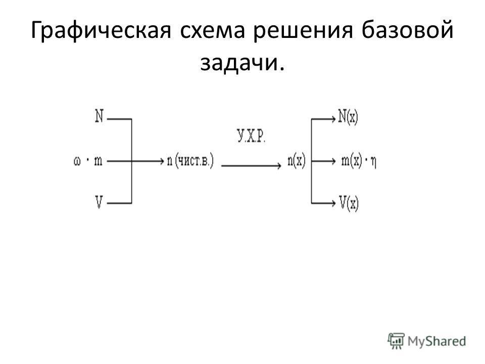 Графическая схема решения базовой задачи.