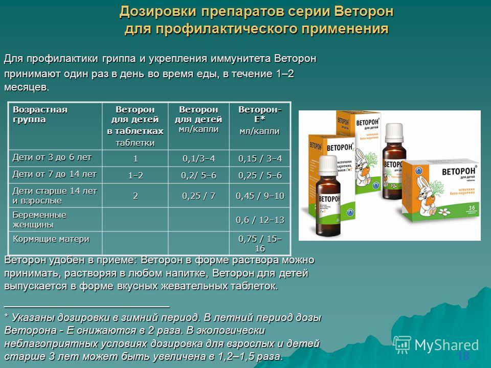 Дозировки препаратов серии Веторон для профилактического применения Для профилактики гриппа и укрепления иммунитета Веторон принимают один раз в день во время еды, в течение 1–2 месяцев принимают один раз в день во время еды, в течение 1–2 месяцев. В