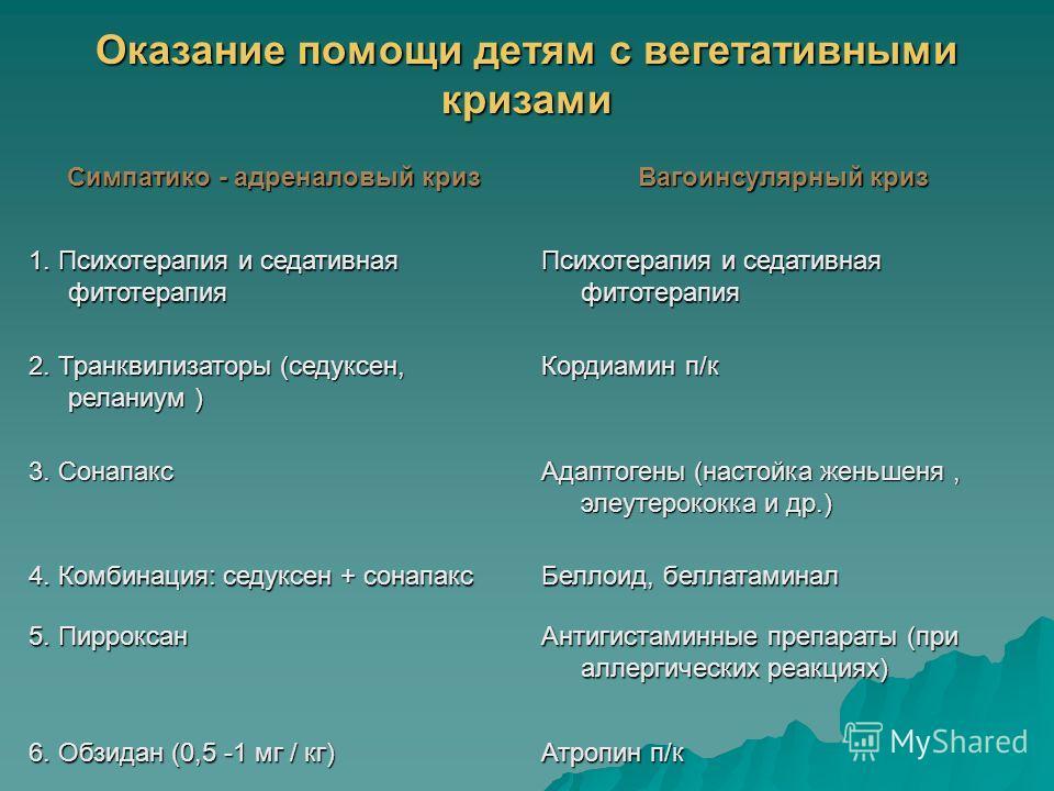 Оказание помощи детям с вегетативными кризами Симпатико - адреналовый криз Вагоинсулярный криз 1. Психотерапия и седативная фитотерапия Психотерапия и седативная фитотерапия 2. Транквилизаторы (седуксен, реланиум ) Кордиамин п/к 3. Сонапакс Адаптоген