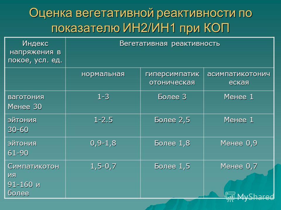 Оценка вегетативной реактивности по показателю ИН2/ИН1 при КОП Индекс напряжения в покое, усл. ед. Вегетативная реактивность нормальная гиперсимпатик отоническая асимпатикотонич еская ваготония Менее 30 1-3 Более 3 Менее 1 эйтония30-601-2.5 Более 2,5