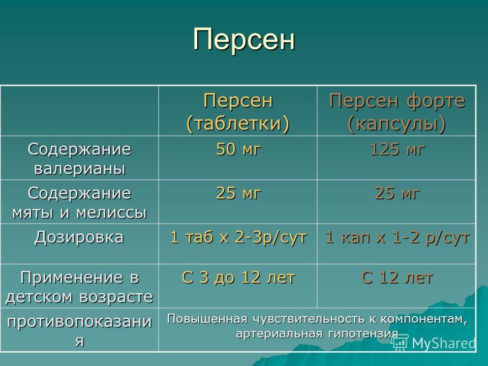 Персен Персен (таблетки) Персен форте (капсулы) Содержание валерианы 50 мг 125 мг Содержание мяты и мелиссы 25 мг Дозировка 1 таб х 2-3р/сут 1 кап х 1-2 р/сут Применение в детском возрасте С 3 до 12 лет С 12 лет противопоказани я Повышенная чувствите