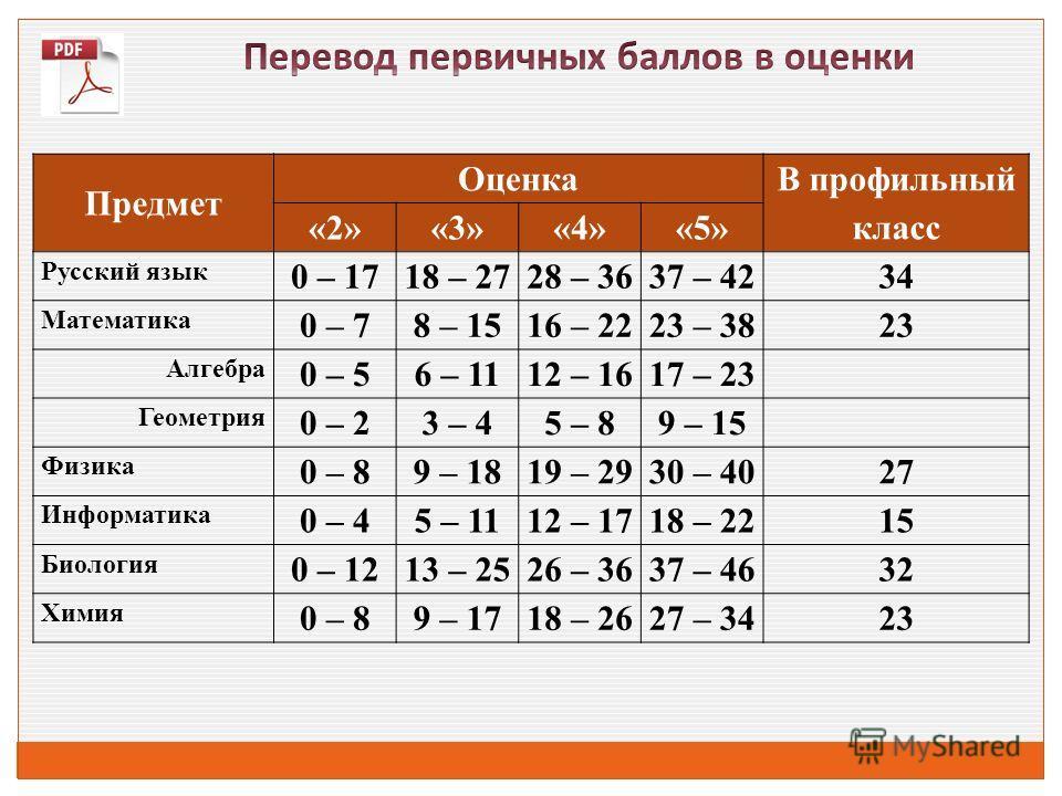 Предмет Оценка В профильный класс «2»«3»«4»«5» Русский язык 0 – 1718 – 2728 – 3637 – 4234 Математика 0 – 78 – 1516 – 2223 – 3823 Алгебра 0 – 56 – 1112 – 1617 – 23 Геометрия 0 – 23 – 45 – 89 – 15 Физика 0 – 89 – 1819 – 2930 – 4027 Информатика 0 – 45 –