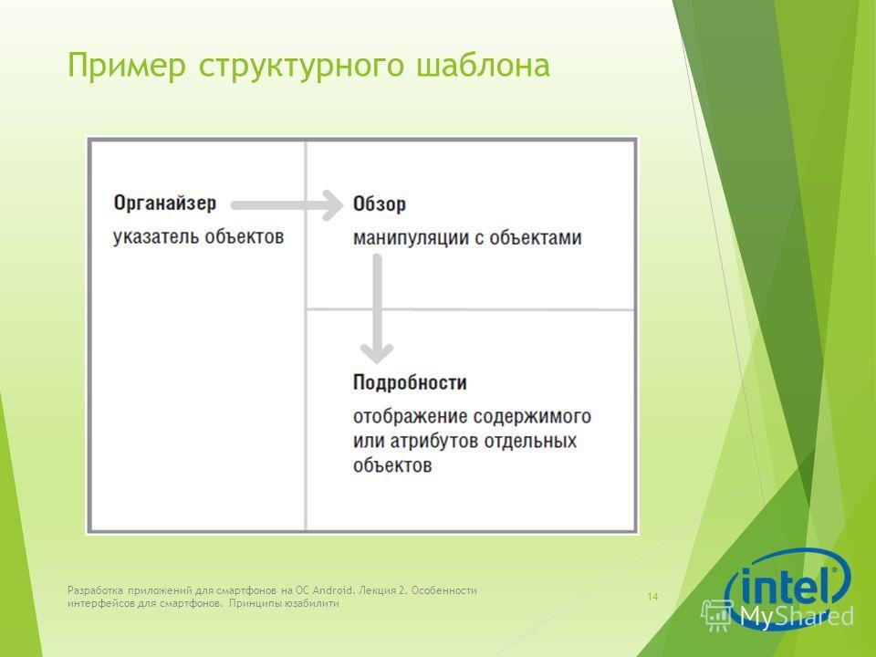 Пример структурного шаблона Разработка приложений для смартфонов на ОС Android. Лекция 2. Особенности интерфейсов для смартфонов. Принципы юзабилити 14