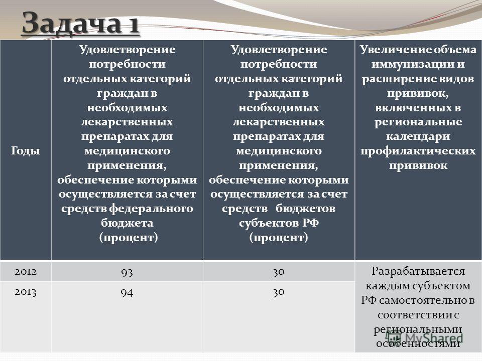 Задача 1 Годы Удовлетворение потребности отдельных категорий граждан в необходимых лекарственных препаратах для медицинского применения, обеспечение которыми осуществляется за счет средств федерального бюджета (процент) Удовлетворение потребности отд