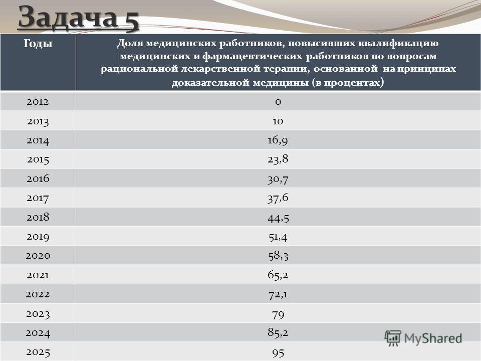 Задача 5 Годы Доля медицинских работников, повысивших квалификацию медицинских и фармацевтических работников по вопросам рациональной лекарственной терапии, основанной на принципах доказательной медицины (в процентах ) 20120 201310 201416,9 201523,8