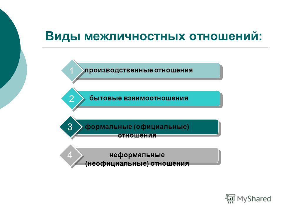 Виды межличностных отношений: производственные отношения 1 бытовые взаимоотношения 2 формальные (официальные) отношения 3 неформальные (неофициальные) отношения 4