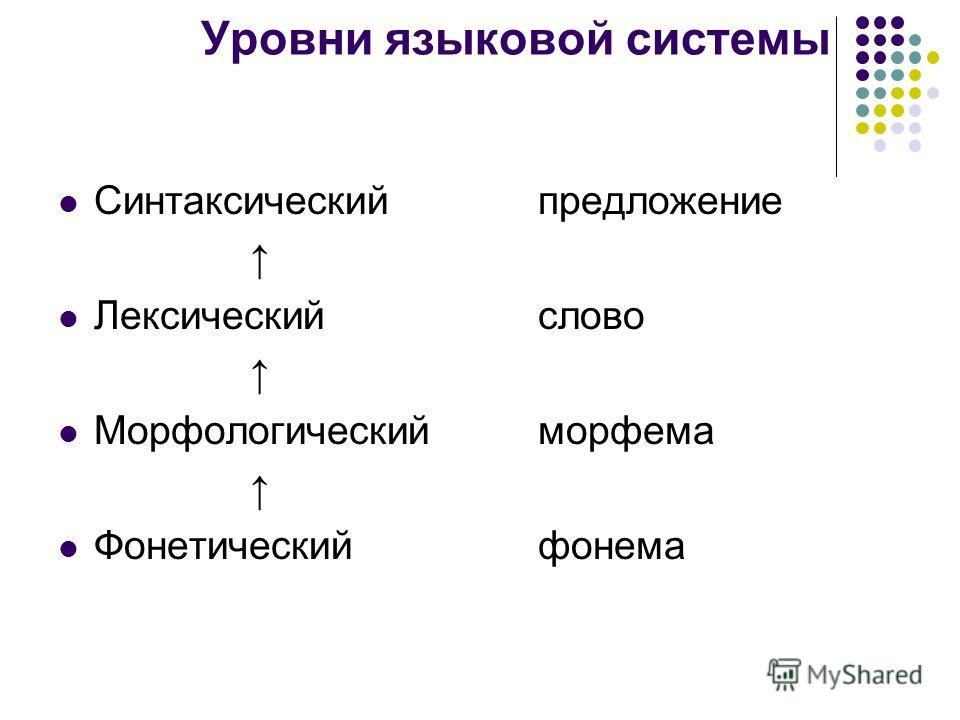 Уровни языковой системы Синтаксическийпредложение Лексический слово Морфологический морфема Фонетическийфонема