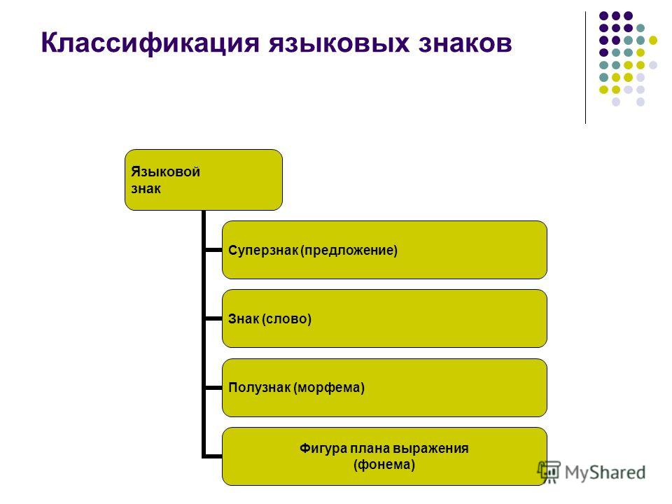 Классификация языковых знаков Языковой знак Суперзнак (предложение) Знак (слово) Полузнак (морфема) Фигура плана выражения (фонема)