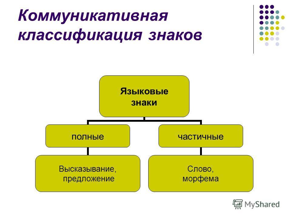 Коммуникативная классификация знаков Языковые знаки полные Высказывание, предложение частичные Слово, морфема