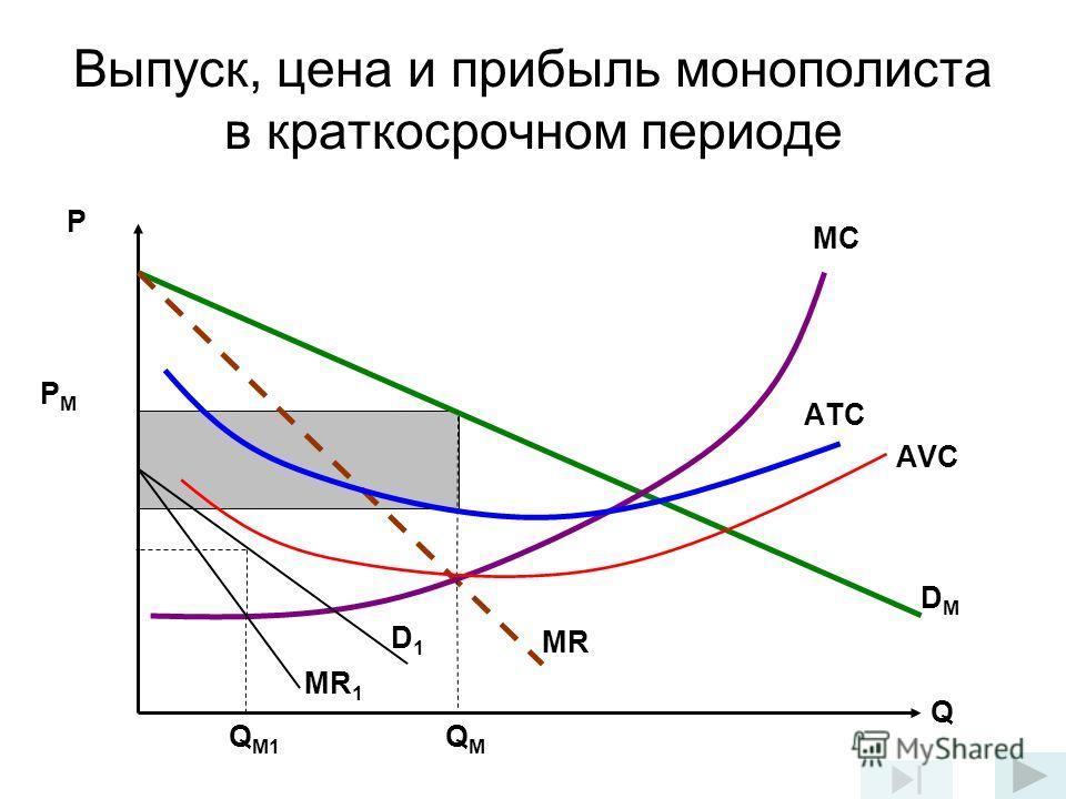 Выпуск, цена и прибыль монополиста в краткосрочном периоде DМDМ MR MСMС АTСАTС Q P PМPМ АVСАVС D1D1 MR 1 QMQM Q M1