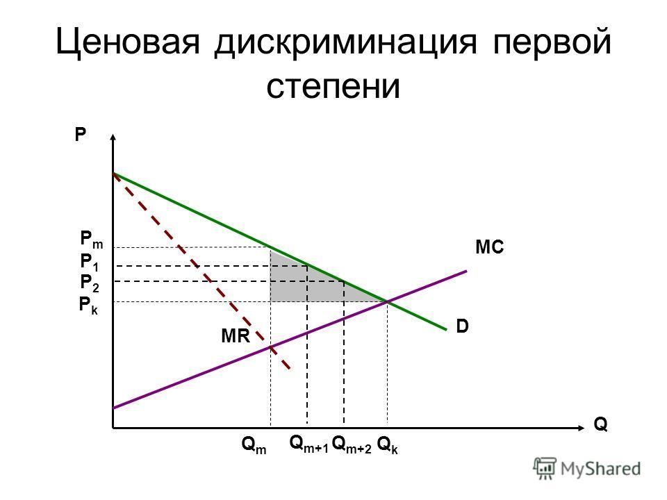 Ценовая дискриминация первой степени Р Q MC D MR QkQk РkРk QmQm РmРm Q m+1 Q m+2 Р1Р1 Р2Р2