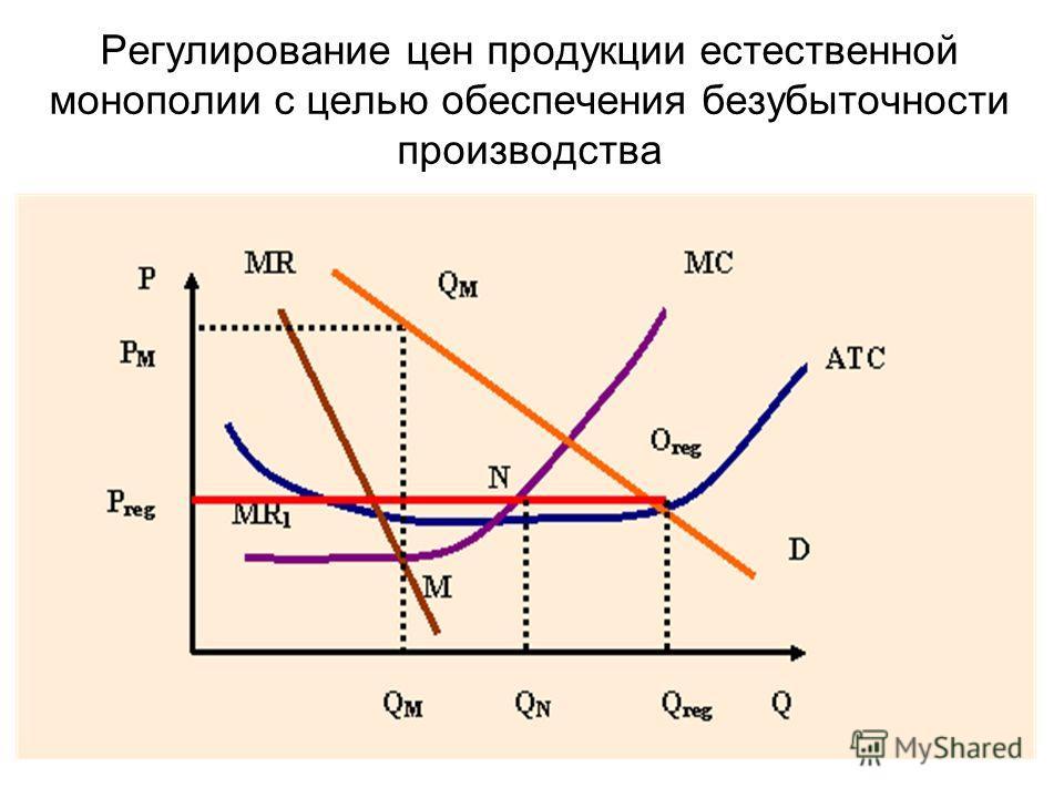 Регулирование цен продукции естественной монополии с целью обеспечения безубыточности производства
