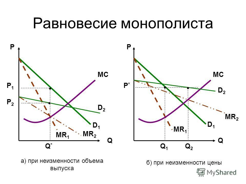 Равновесие монополиста Р Q МС D1D1 MR 1 Q*Q* Р1Р1 D2D2 MR 2 Р2Р2 Q Р МС D1D1 MR 1 Р*Р* Q1Q1 Q2Q2 D2D2 MR 2 а) при неизменности объема выпуска б) при неизменности цены