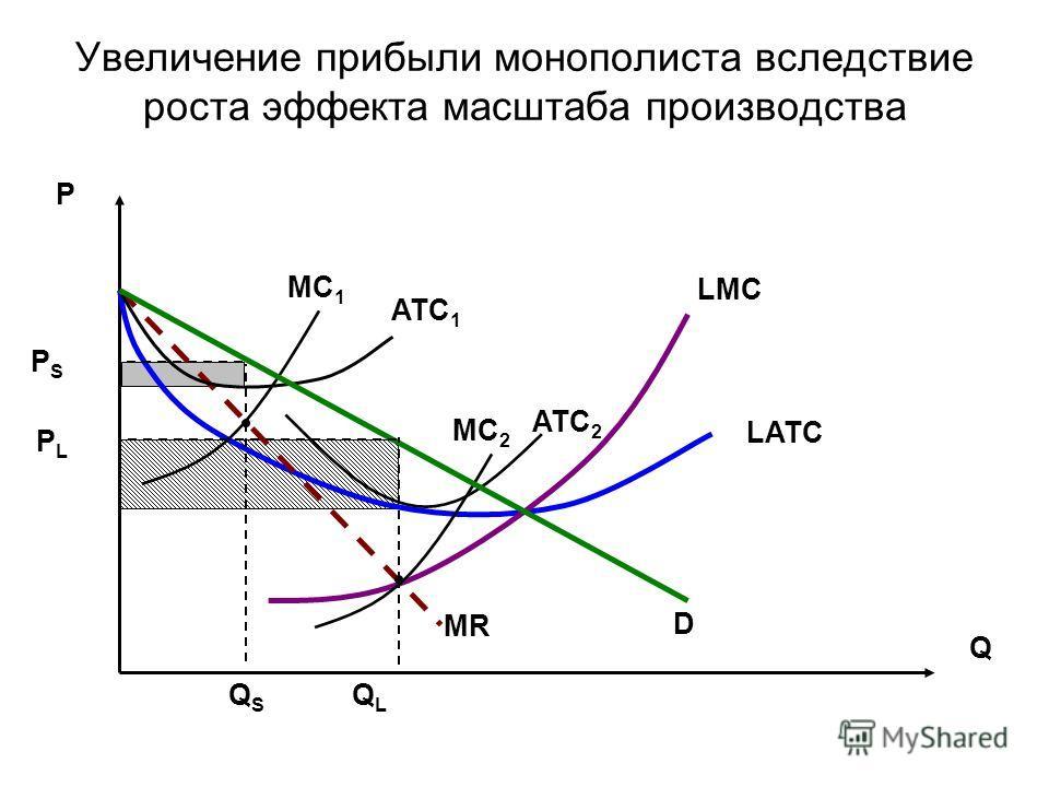 Увеличение прибыли монополиста вследствие роста эффекта масштаба производства LATC LMC MC 2 MR MC 1 ATC 1 ATC 2 D Q P QSQS PSPS QLQL PLPL