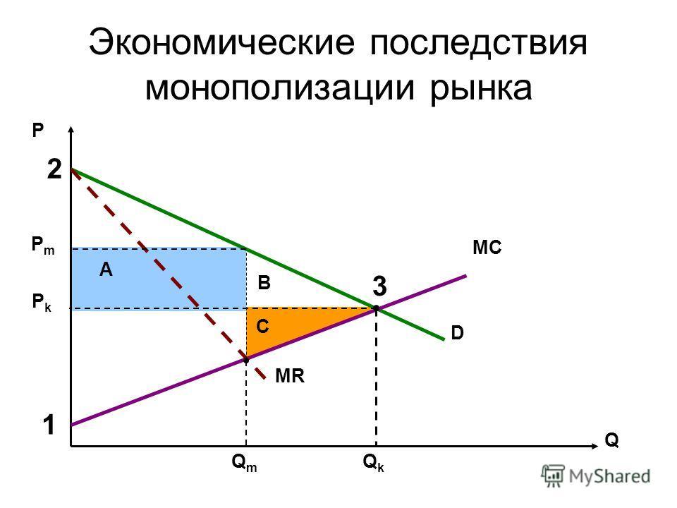 Экономические последствия монополизации рынка Р Q MC D MR QkQk РkРk QmQm РmРm A B C 1 2 3