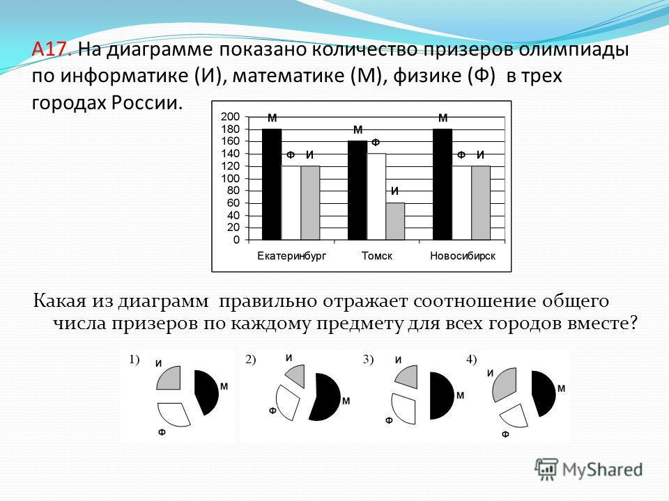 A17. На диаграмме показано количество призеров олимпиады по информатике (И), математике (М), физике (Ф) в трех городах России. Какая из диаграмм правильно отражает соотношение общего числа призеров по каждому предмету для всех городов вместе?