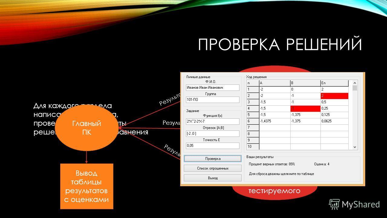 ПРОВЕРКА РЕШЕНИЙ Для каждого раздела написана программа, проверяющая результаты решений заданного уравнения Главный ПК ПК тестируемого Результат Вывод таблицы результатов с оценками