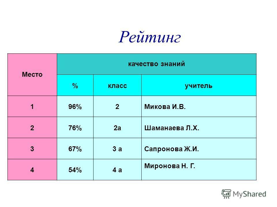 Рейтинг Место качество знаний %классучитель 196%2Микова И.В. 276%2аШаманаева Л.Х. 367%3 аСапронова Ж.И. 454%4 а Миронова Н. Г.