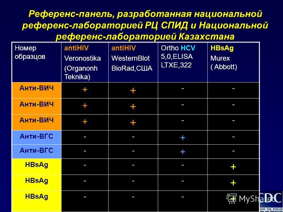 Референс-панель, разработанная национальной референс-лабораторией РЦ СПИД и Национальной референс-лабораторией Казахстана Номер образцов antiHIV Veronostika (Organonh Teknika) antiHIV WesternBlot BioRad,США Ortho HCV 5,0,ELISA LTXE,322 HBsAg Murex (