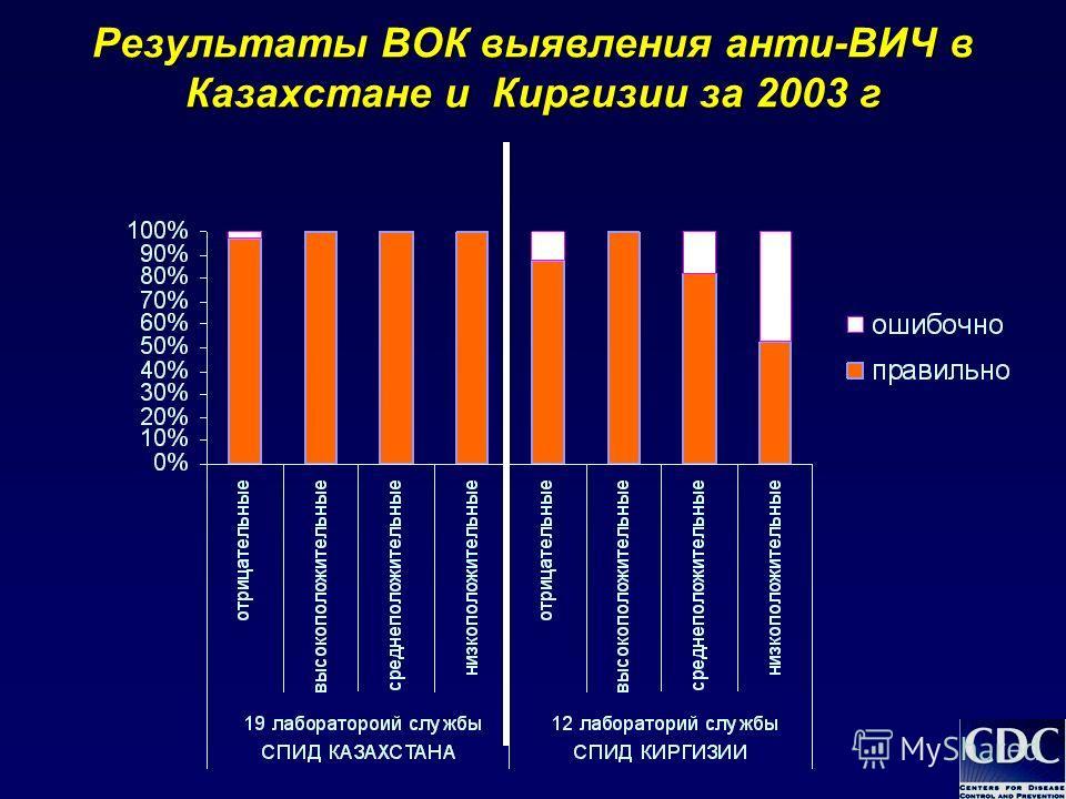 Результаты ВОК выявления анти-ВИЧ в Казахстане и Киргизии за 2003 г