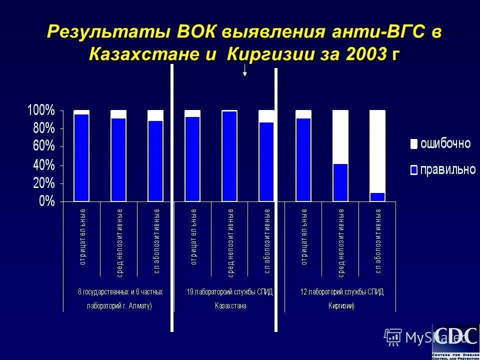 Результаты ВОК выявления анти-ВГС в Казахстане и Киргизии за 2003 г