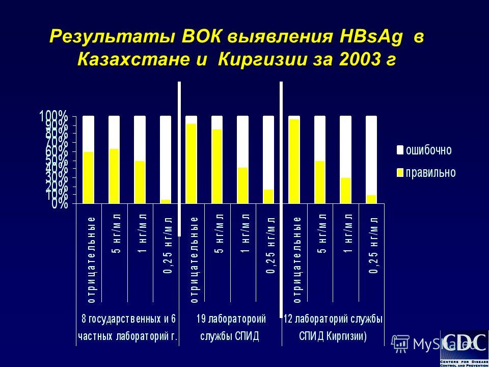 Результаты ВОК выявления HBsAg в Казахстане и Киргизии за 2003 г