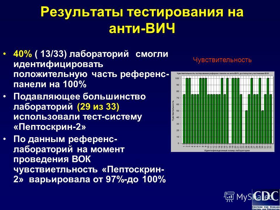 Результаты тестирования на анти-ВИЧ 40% ( 13/33) лабораторий смогли идентифицировать положительную часть референс- панели на 100% Подавляющее большинство лабораторий (29 из 33) использовали тест-систему «Пептоскрин-2» По данным референс- лабораторий