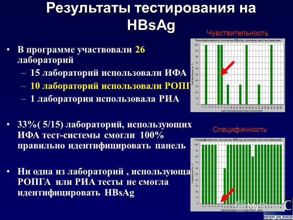 В программе участвовали 26 лабораторий – –15 лабораторий использовали ИФА – –10 лабораторий использовали РОПГА – –1 лаборатория использовала РИА 33%( 5/15) лабораторий, использующих ИФА тест-системы смогли 100% правильно идентифицировать панель Ни од